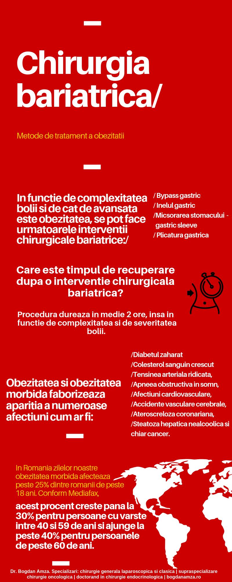 chirurgia bariatrica infografic
