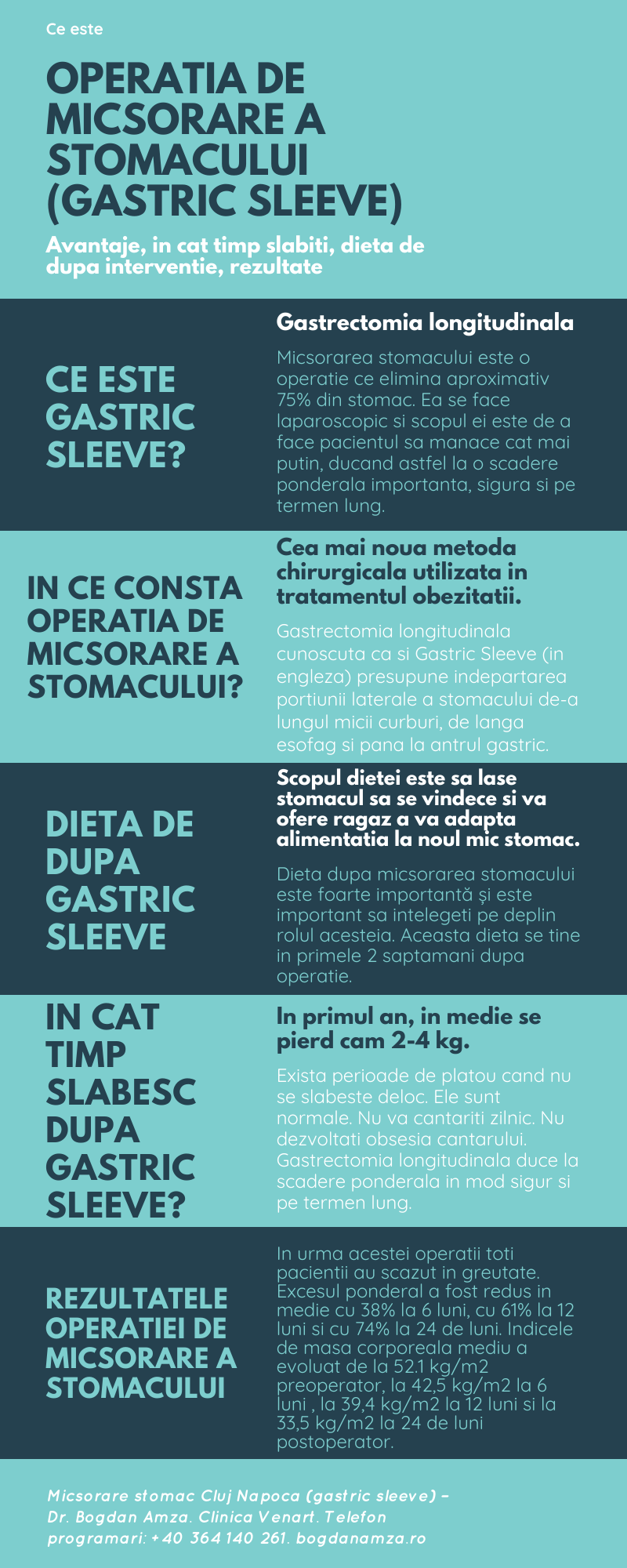 miscrorare stomac gastric sleeve infografic